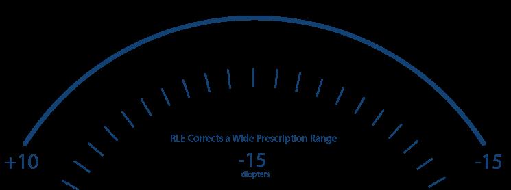 refractive-lens-exchange-candidates